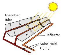 Energía solar térmica - Wikipedia, la enciclopedia libre