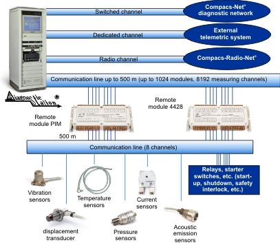 The automatic vibration analysis and machinery condition monitoring system COMPACS scheme