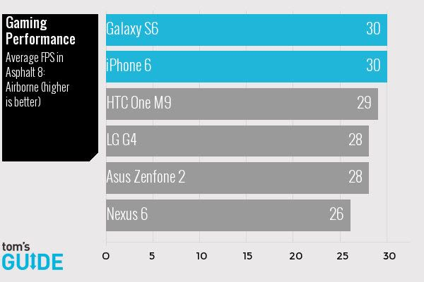 Svartling Network: No the Samsung Galaxy S6 is not the fastest smartphone even if it's 6 months newer than the iPhone 6