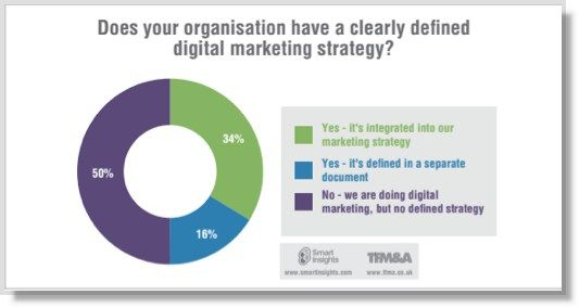 A digital marketing strategy is an absolute given for any company trying to market itself online – right? That's certainly the impression you'd get from reading most digital marketing blogs, where the question of whether you should have a digital marketing strategy has long ago been eclipsed by how to develop one. And yet, on …