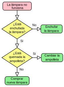 La siguiente actividad realizada en clase fue sobre diagramas de flujo. Las primeras actividades fueron muy fáciles para familiarizarnos con el programa PSeint y a medida que avanzábamos eran un poco más difíciles.  Como ya dije antes para trabajar con los diagramas de flujo utilizamos el programa PSeint que es muy sencillo de entender y de usar. Con los diagramas de flujo eres capaz de crear pequeños programas que te ayuden ha hallar tu media en una asignatura por ejemplo. Con esta…