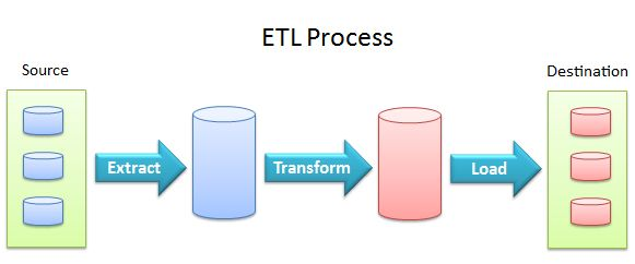 10 Open Source ETL Tools - Data Science Central