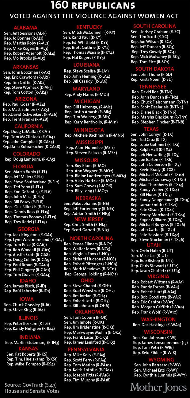 """MAPS: Did Your Congressmember Vote Against The Violence Against Women Act? 
