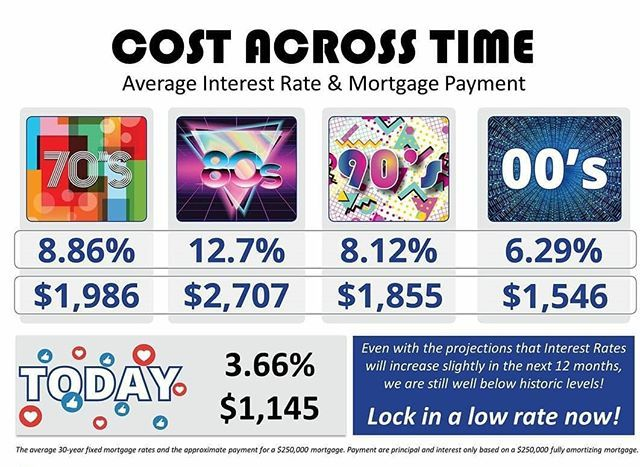 Interest Rate Home Price Homes Are More Affordable Now Than On Average For The Past 40 Years Ju Mortgage Payment Real Estate Information Mortgage Tips