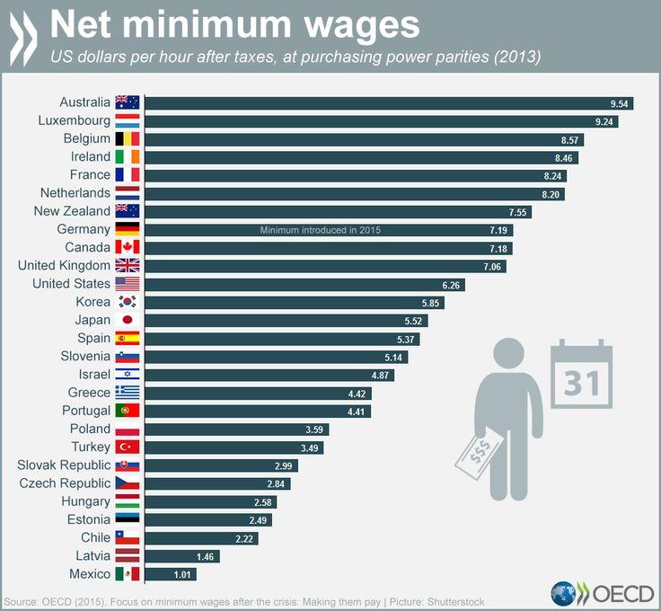 What is the minimum wage around the world?