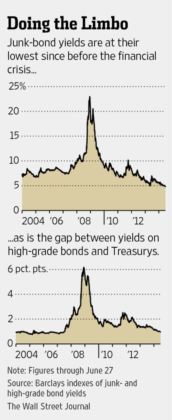 With Debt Yields Low, Firms Dash for Cash - WSJ