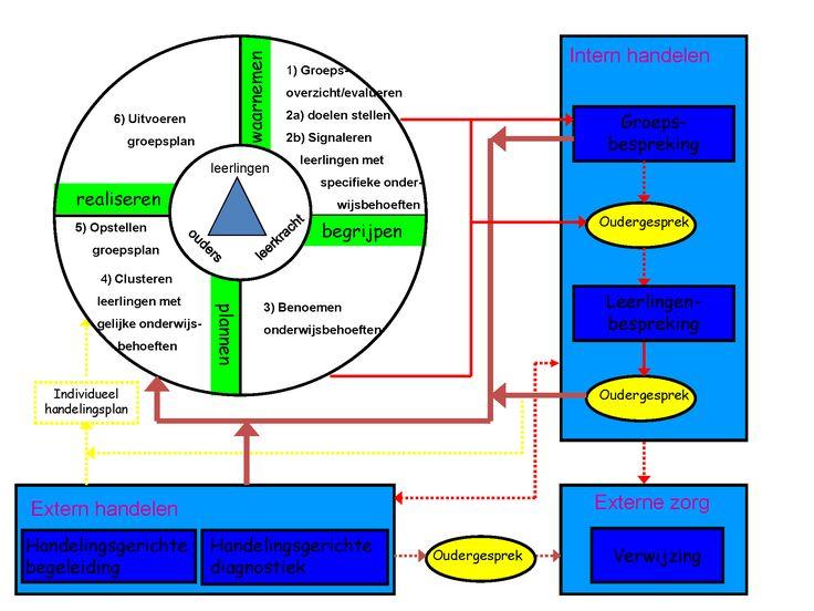 HGW cyclus 2