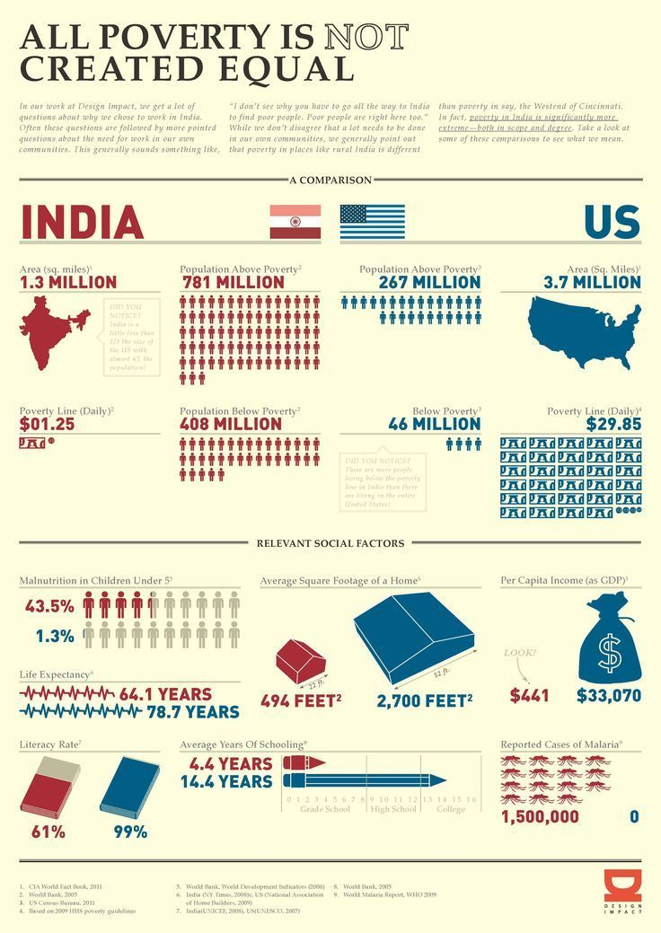 """This infographic illustrates the differences in """"poverty"""