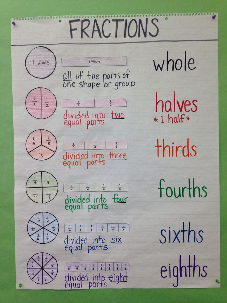 324 best anchor charts for math images on pinterest classroom third grade special education math anchor chart intro to fractions circle model bar model definition fraction names by rosalinda ccuart Image collections