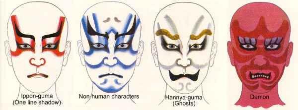 Kabuki makeup application distinguishes character type