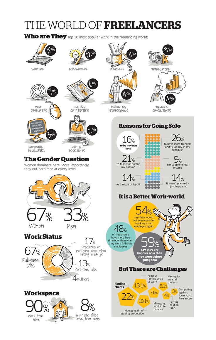 The World of Freelancers, by Alankar Vishal | Visit our new infographic gallery at visualoop.com/
