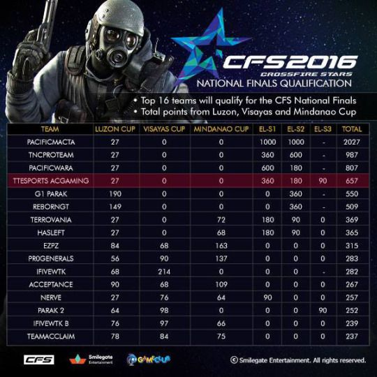Congratulations to #TteSPORTS sponsored team ACGaming TTesports whom are now ranked 4th in the Crossfire Stars National Finals Qualifications table. Find out more: http://forums.gameclub.ph/index.php?topic=524877.0 #CROSSFIREROCKS #CFS2016NF