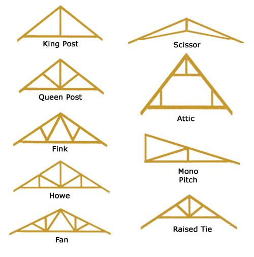 Truss Designs Architectural Details Pinterest Roof