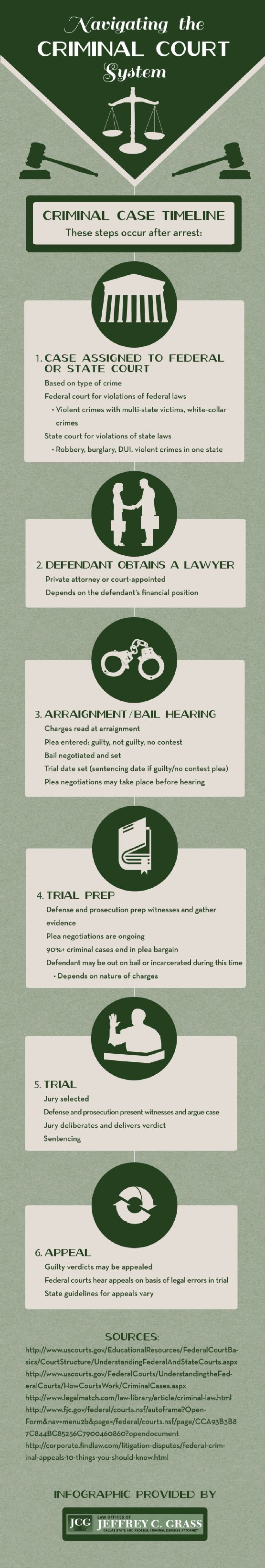 Check out this infographic from the Law