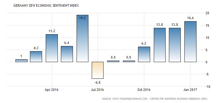 German economic sentiment index climbs in March Buz Investors German economic sentiment The ZEW Indicator of Economic Sentiment for Germany rose to 12.8 in March 2017 from 10.4 in the previous month but below market consensus of 13.1. While industrial production and exports witnessed a positive development, the figures for incoming orders and retail sales were less favourable. The political risks resulting from upcoming elections in a number of EU countries are keeping uncertainty…