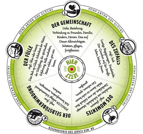 Die fünf Arten des Glücks: Eckart von Hirschhausen