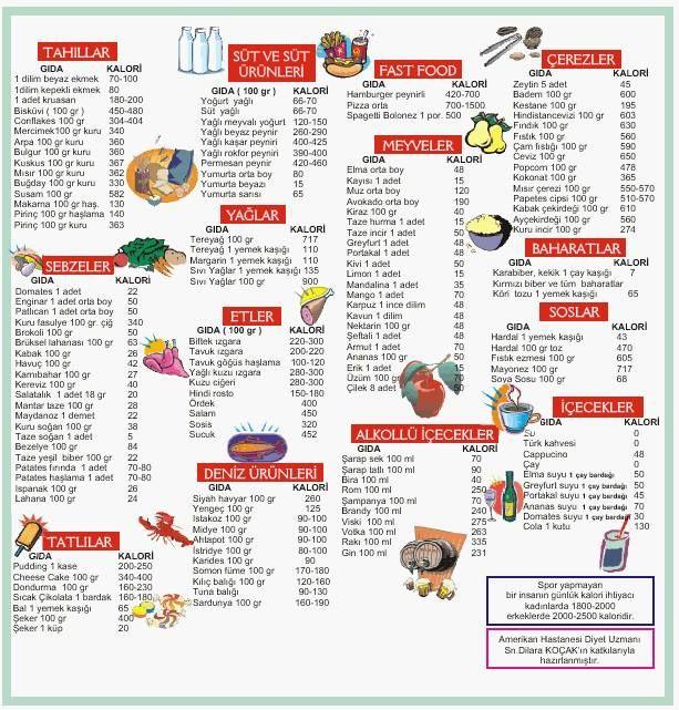 Besin - Kalori tablosu Yararlı veya zararlı besinlerin hangileri olduğuna kendi kilonuza göre kendiniz karar verin.