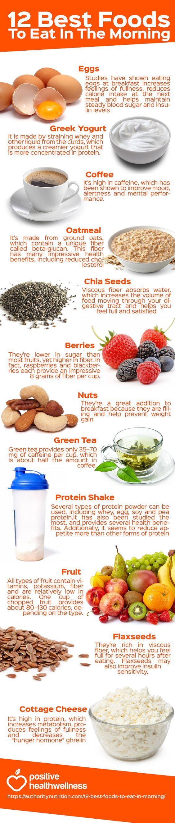 12 best foods to eat in the morning includes fruits, cottage cheese, flaxseeds, protein shake, nuts, berries, chia seeds, eggs, greek yogurt, and coffee.  Get an instant weight loss nutrition plan by plugging in your goals and preferences:   http://www.jorgewellness.com/free-personalized-weight-loss-profile/