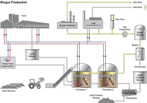 electricity production of biogas Biogas biogas is formed by the anaerobic decomposition of putrescible organic material biogas chp (combined heat and power or cogeneration) is the utilisation of biogas, typically in a biogas engine, for the production of electricity and useful heat, at high efficiency.