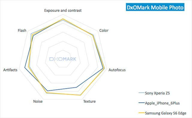 Nice Sony Xperia 2017:DxOMark: The Sony Xperia Z5 Packs the World's Best Smartphone Camera Skills Check more at http://technoboard.info/2017/product/sony-xperia-2017dxomark-the-sony-xperia-z5-packs-the-worlds-best-smartphone-camera-skills/