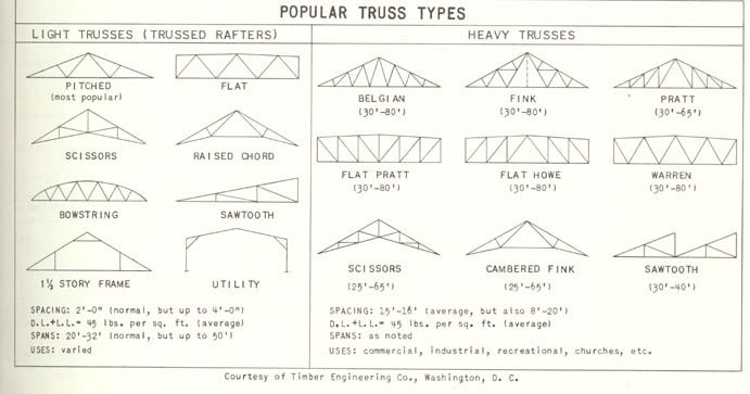 Structural Diagrams Shapes Roof Types Dad Pinterest