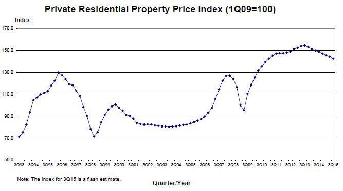 Private home prices continue to slide for 8th straight quarter: URA | SG PropTalk