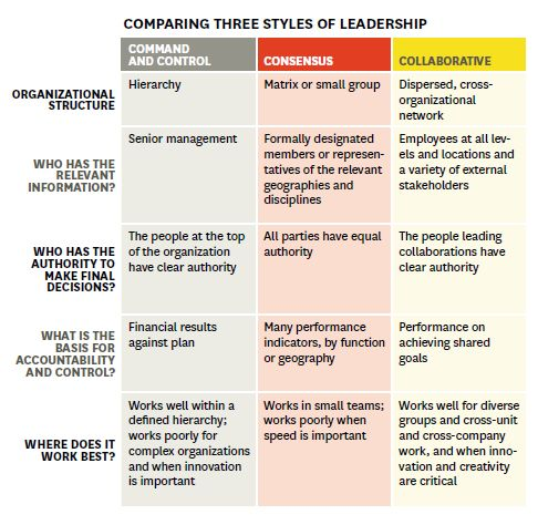 Harvard Business Review - Are you a collaborative leader? - Three styles of leadership