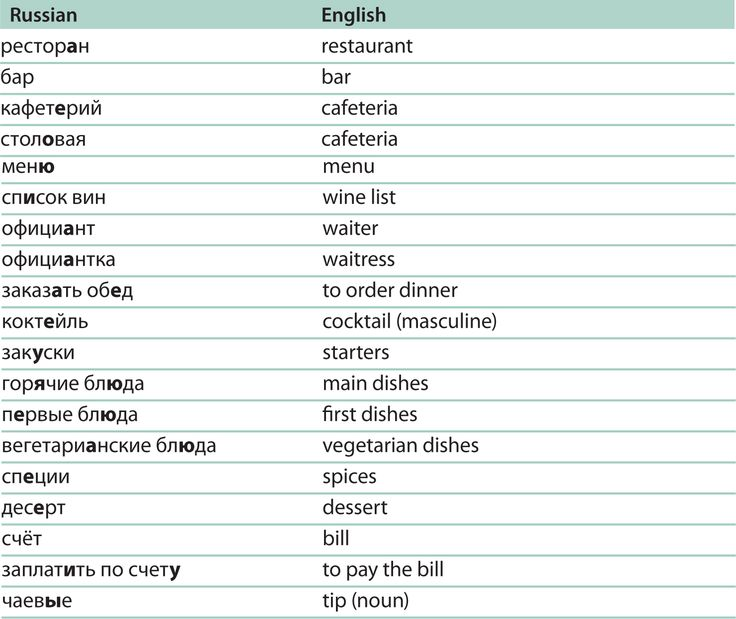 Russian Word Chart | Russisch | Pinterest | Charts and Words