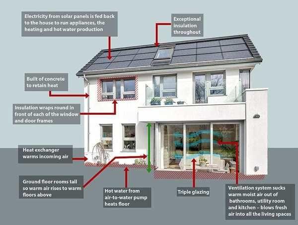 Así son las casas que consumen menos energía que una bombilla
