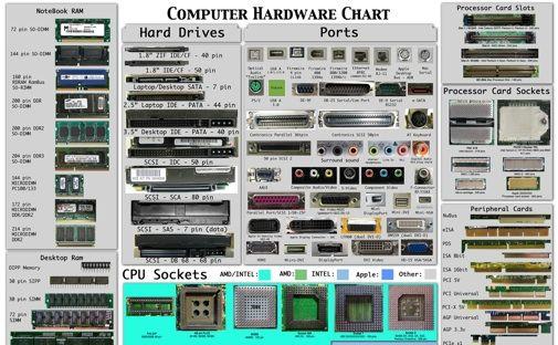 Computer Hard ware Chart.
