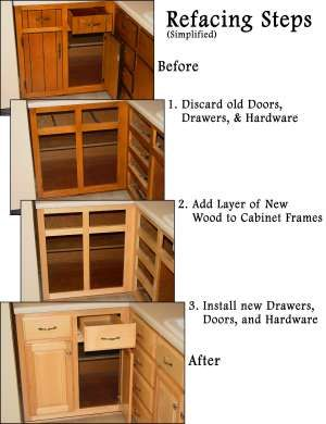 "The steps of refacing your cabinets. I actually like the ""before"" cabinets."