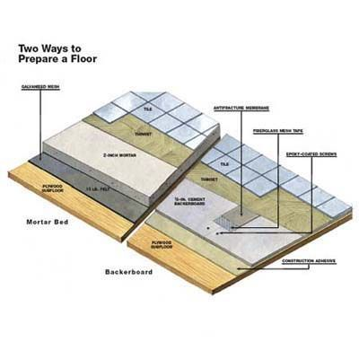 The sub-floor of a tile job is as important as the surface installation.  Here are two options that will ensure you get it right.   Illustration: Gregory Nemec   thisoldhouse.com