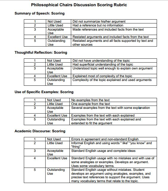 philosophy essay rubric Application (analysis of premises, objections, responses, and making connections between theories and arguments) _____/15 marks (5 marks each x 4.