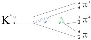 Feynman diagram - In this diagram, a kaon, made of an up and anti-strange quark, decays both weakly and strongly into three pions, with intermediate steps involving a W boson and a gluon (represented by the blue sine wave and green spiral, respectively).