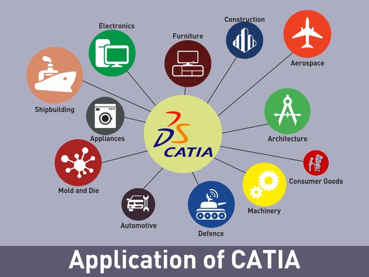 CADCAMGURU is leading in CAD & CAE training since1998. Call 9168603427/28 http://cadcamguru.com/courses/mechanical-courses/short-term-courses/certified-cad-professional/