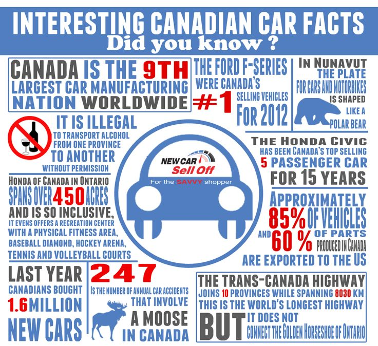 Interesting Canadian Car Facts! Are you curious how many