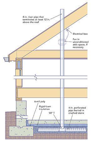 New Construction Smarts: Radon-mitigation systems