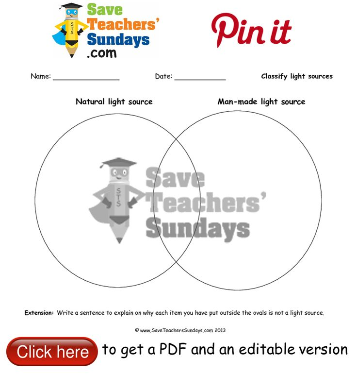 Classifying light sources as man-made or natural Venn Diagram. Go to http://www.saveteacherssundays.com/science/year-3/329/lesson-3-light-sources/ to download this Classifying light sources as man-made or natural Venn Diagram. #SaveTeachersSundaysUK