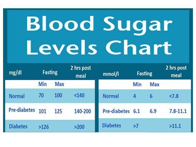 Pin On Blood Sugar Control