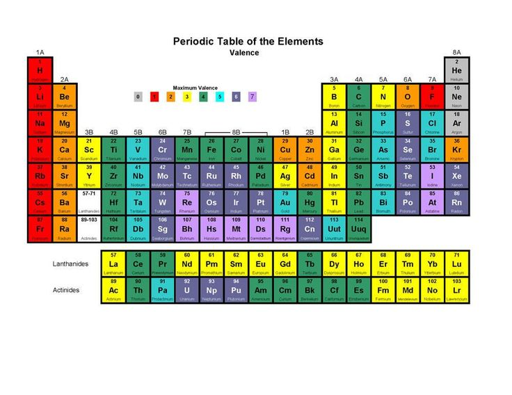 218 best chemistry images on pinterest chemistry amazing facts this color printable periodic table indicates each elements symbol atomic number name and maximum valence urtaz Images
