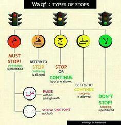 Wakaf / waqf in quran #تجويد