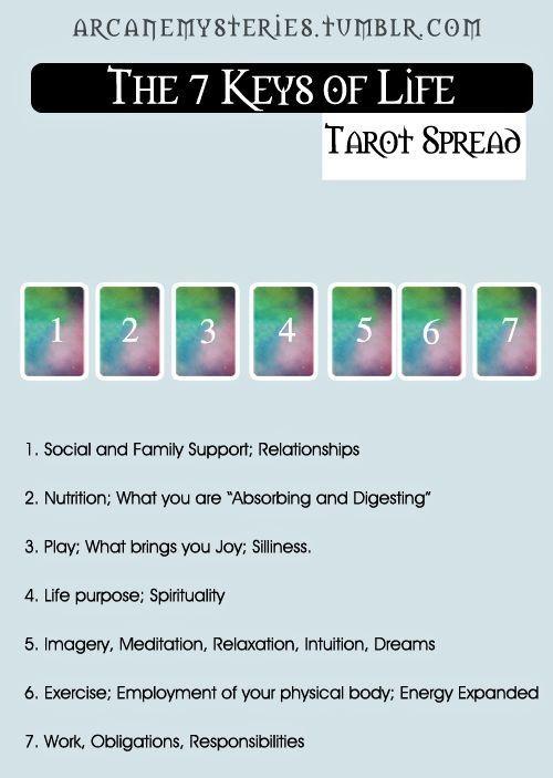 What The F spread do you believe Tarot spreads Tarot Tarot