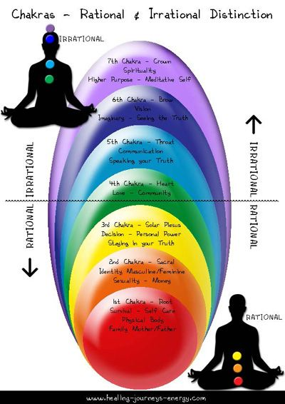 Energy Healing Charts for chakras.