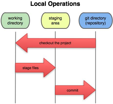 What does 'stage' mean in git? - Software Engineering Stack Exchange