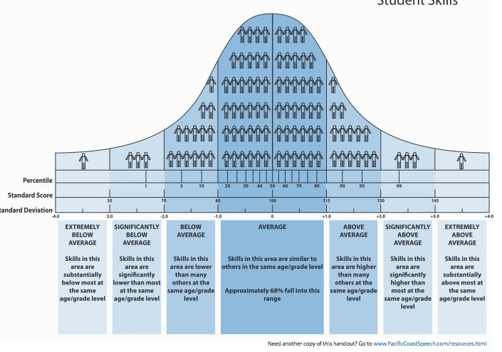 Something To Talk About SLP: Handy Dandy Bell Curve by Pacific Coast Speech Services (with script for reporting to caregivers) and a modified version by Home Speech Home. Seriously you will want to download this amazing FREEBIE!