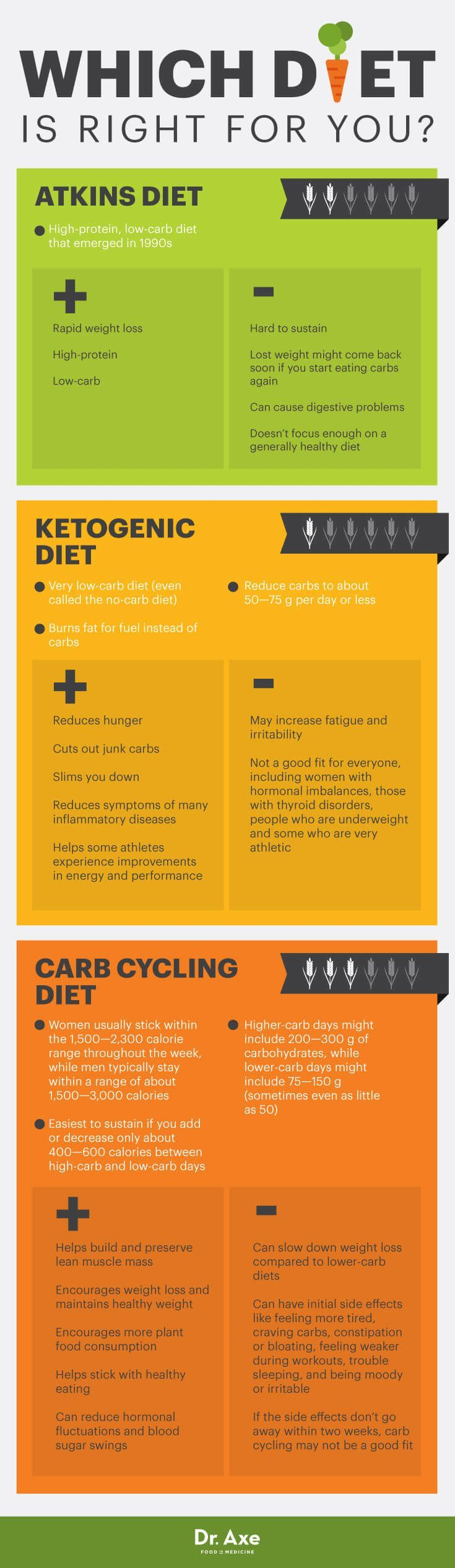 Carb cycling diet vs. Atkins diet vs. ketogenic diet - Dr. Axe http://www.DrAxe.com #health #holistic #natural
