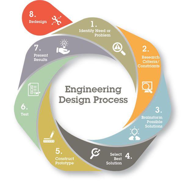 Stem Project Based Learning For Homeschool High School: Best 25+ Engineering Ideas On Pinterest