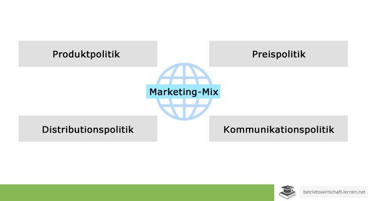 Marketing-Mix - www.betriebswirtschaft-lernen.net