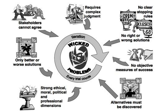 diagram or a wicked problem - Google Search