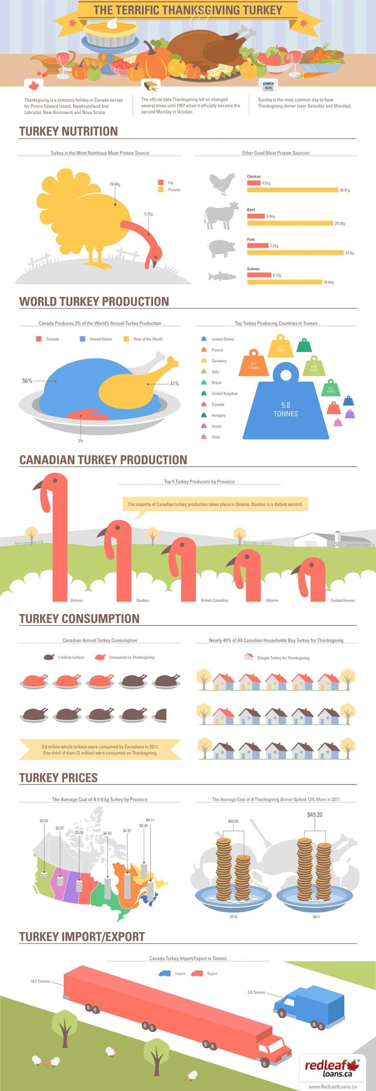 Did you know that the U.S. is responsible for producing 56% of the world's Turkey supply? More Turkey facts here (Infographic): http://eat.ac/Turkey-Infographic